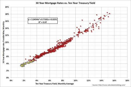 Relationship between mortgage rates and the ten year treasury yeild
